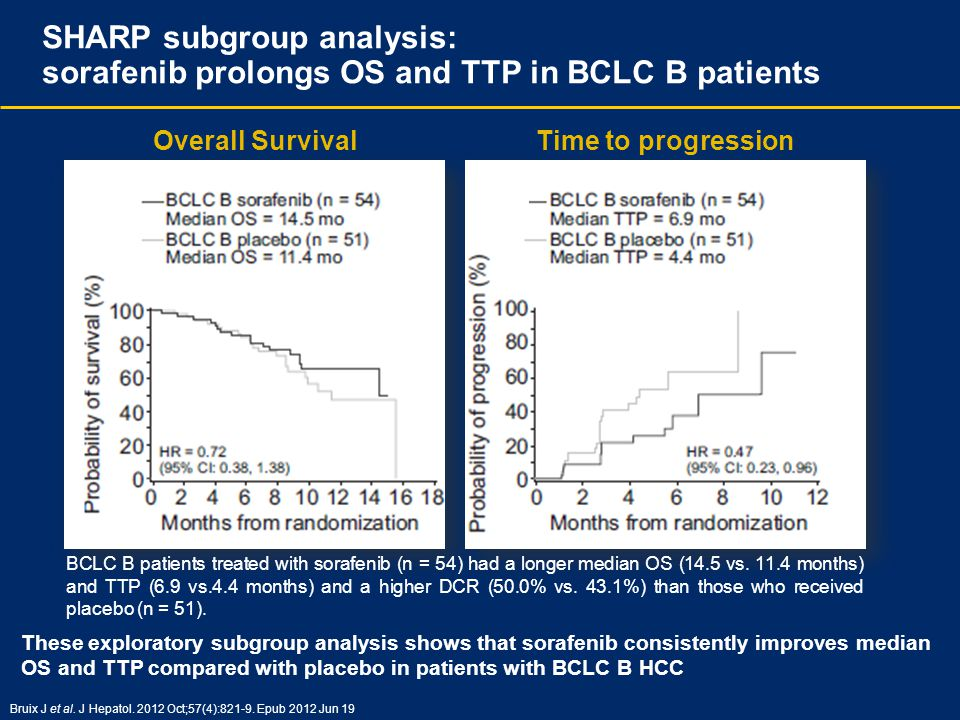 SHARP subgroup analysis: sorafenib prolongs OS and TTP in BCLC B patients