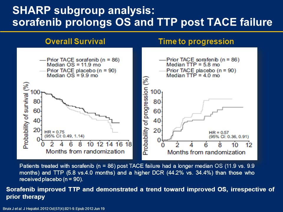 SHARP subgroup analysis: sorafenib prolongs OS and TTP post TACE failure