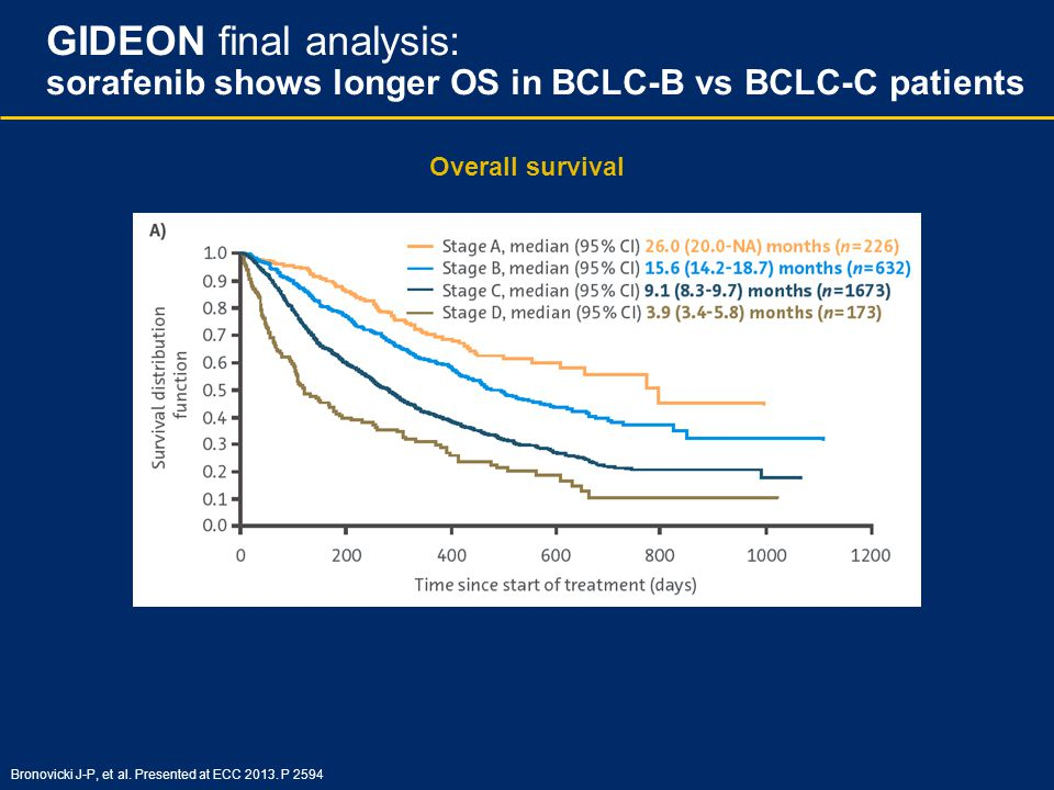 GIDEON final analysis: sorafenib shows longer OS in BCLC-B vs BCLC-C patients