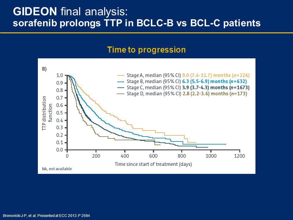 GIDEON final analysis: sorafenib prolongs TTP in BCLC-B vs BCL-C patients