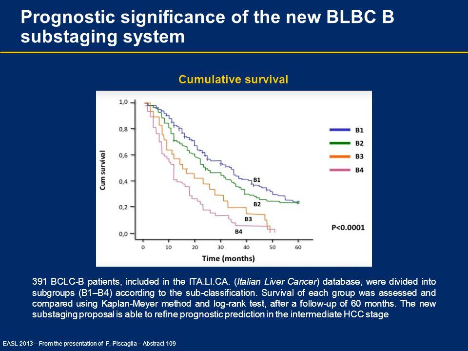 Prognostic significance of the new BLBC B substaging system