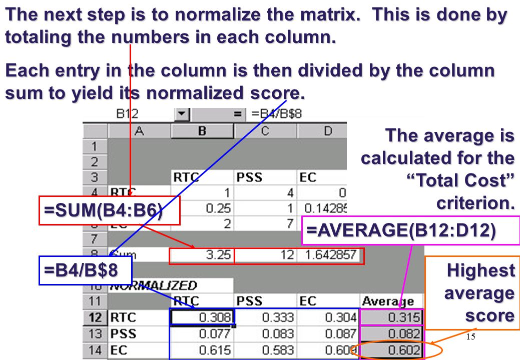 The average is calculated for the Total Cost criterion.