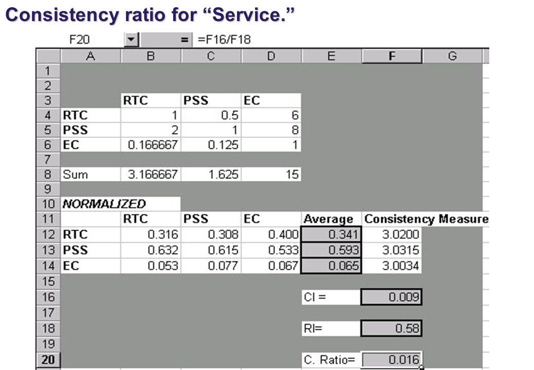 Consistency ratio for Service.