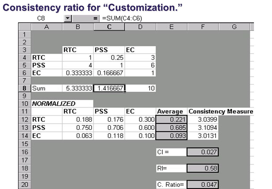 Consistency ratio for Customization.