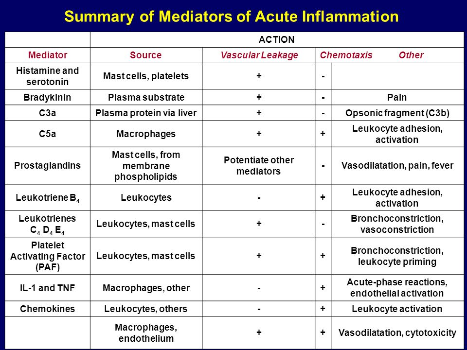 Summary of Mediators of Acute Inflammation