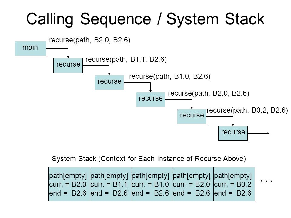 Calling Sequence / System Stack