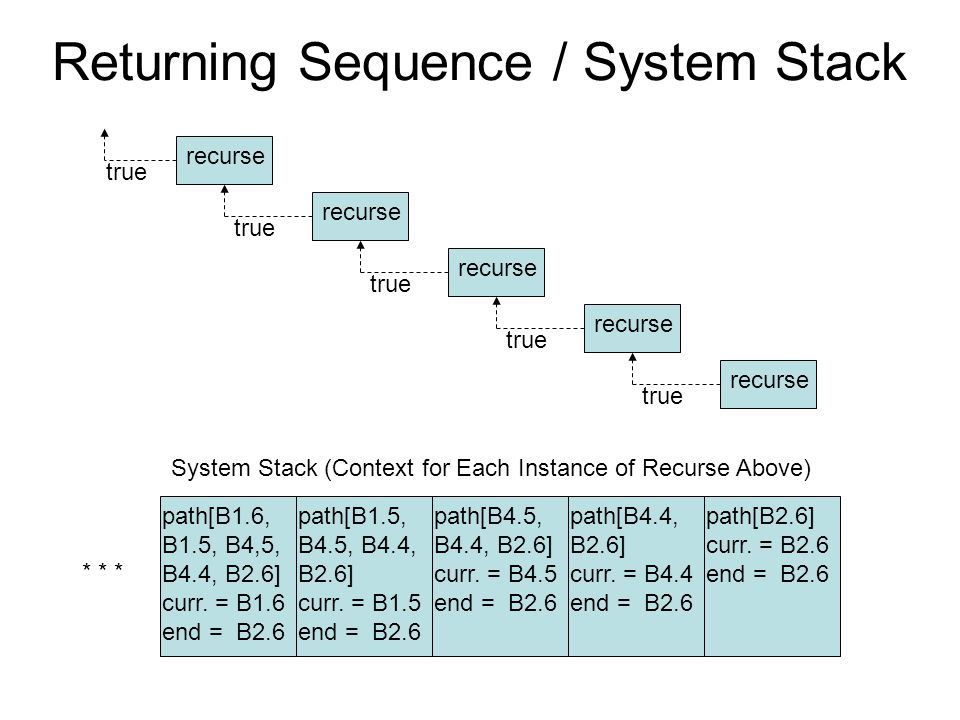 Returning Sequence / System Stack
