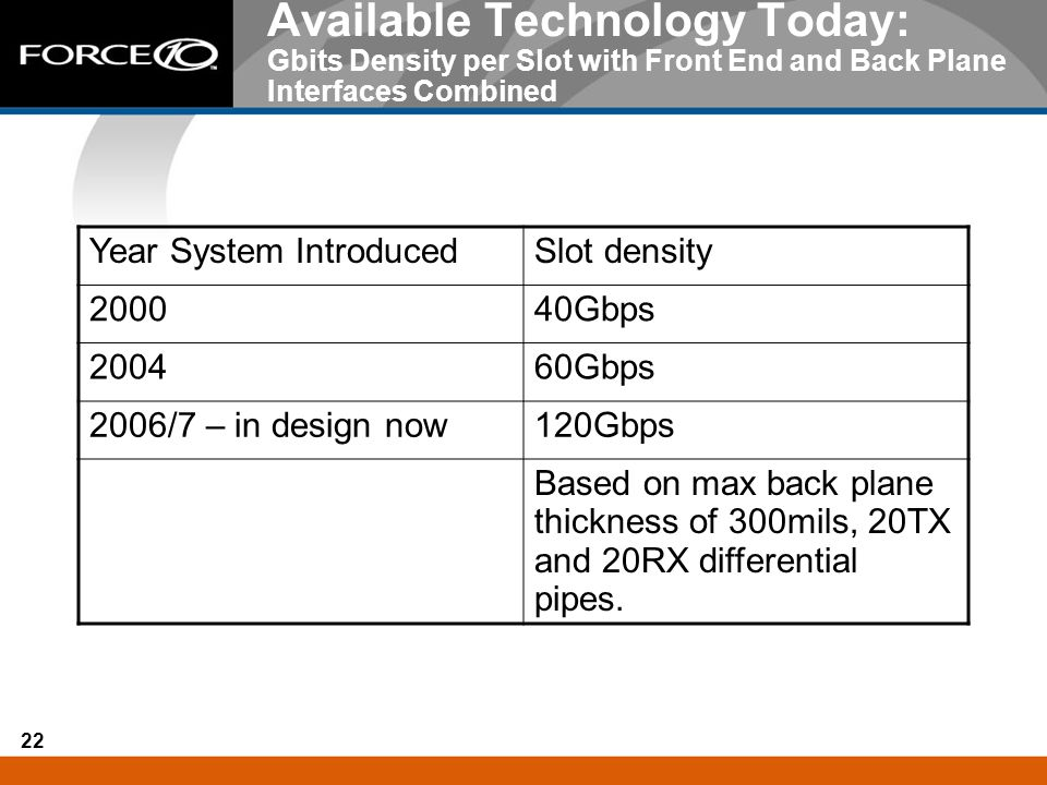 Available Technology Today: Gbits Density per Slot with Front End and Back Plane Interfaces Combined