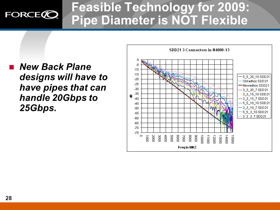Feasible Technology for 2009: Pipe Diameter is NOT Flexible