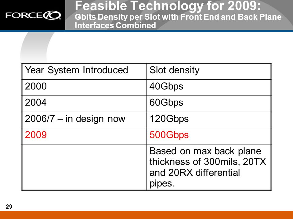 Feasible Technology for 2009: Gbits Density per Slot with Front End and Back Plane Interfaces Combined