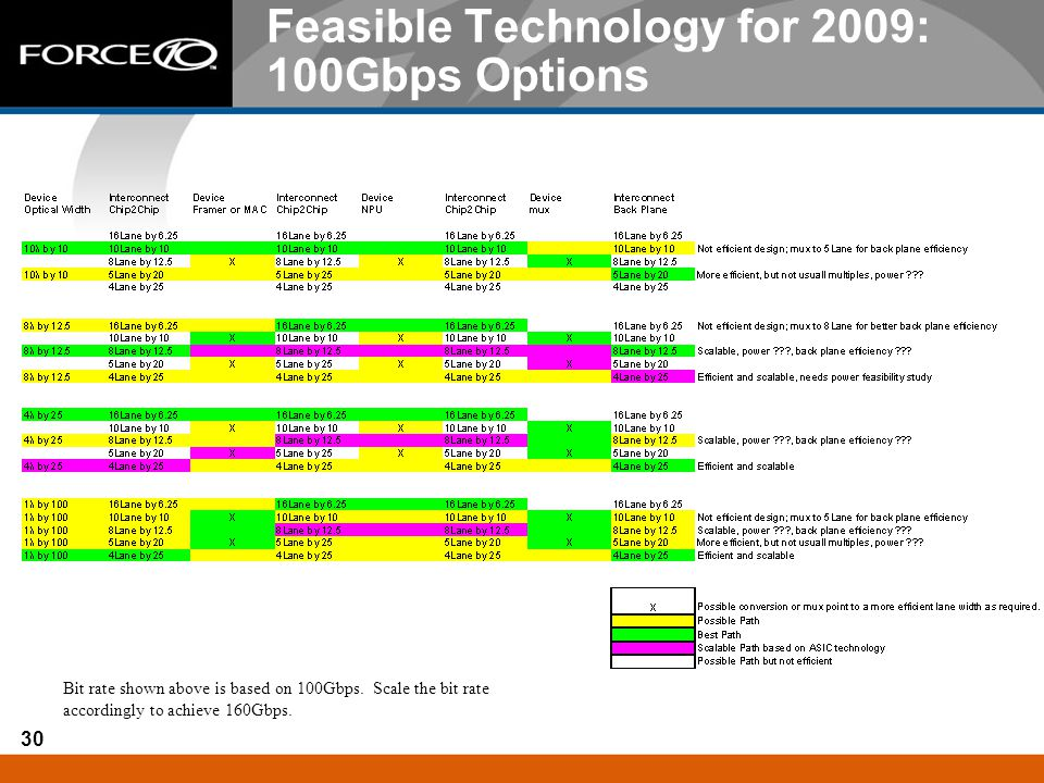 Feasible Technology for 2009: 100Gbps Options