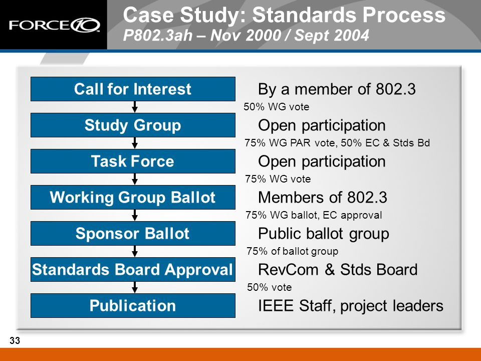 Case Study: Standards Process P802.3ah – Nov 2000 / Sept 2004