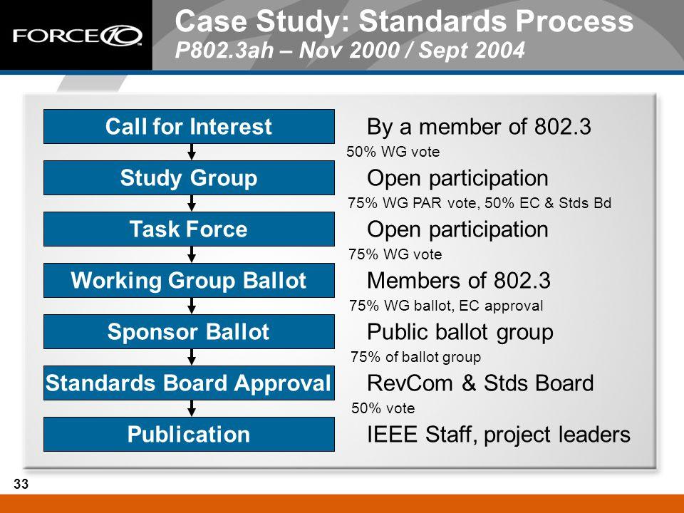 Case Study: Standards Process P802.3ah – Nov 2000 / Sept 2004