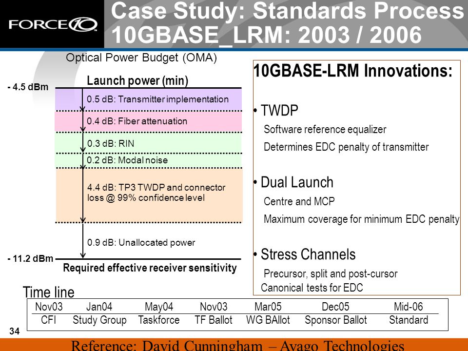 Case Study: Standards Process 10GBASE_LRM: 2003 / 2006