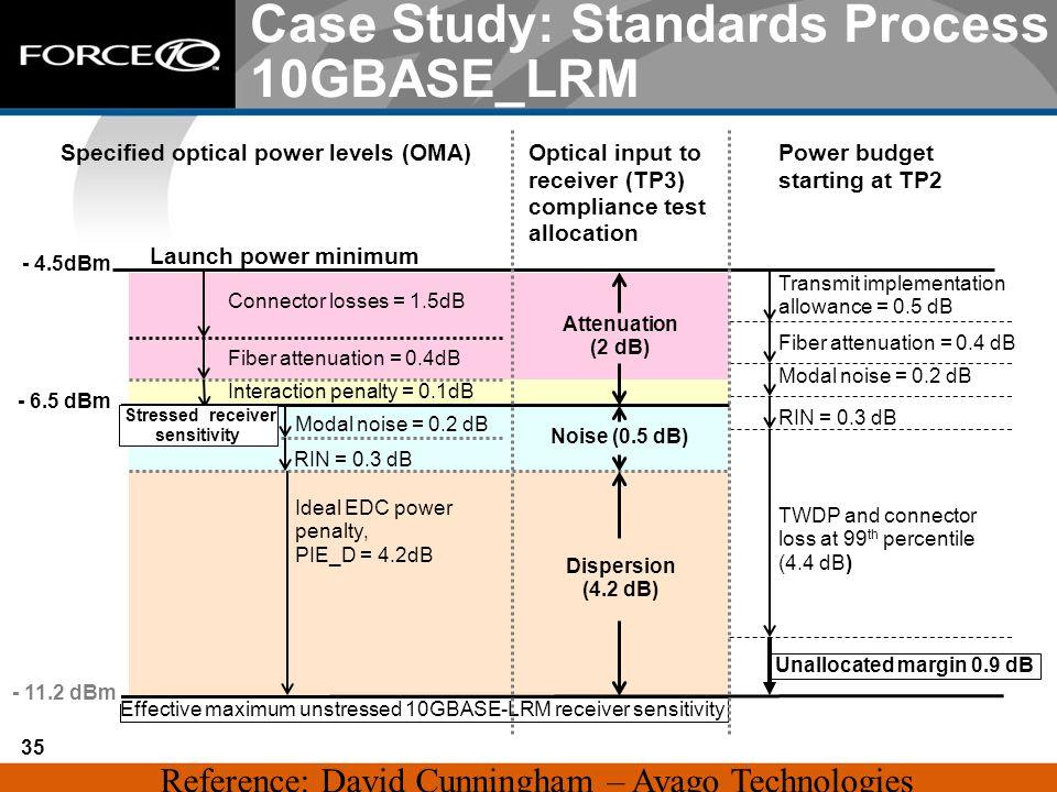Case Study: Standards Process 10GBASE_LRM