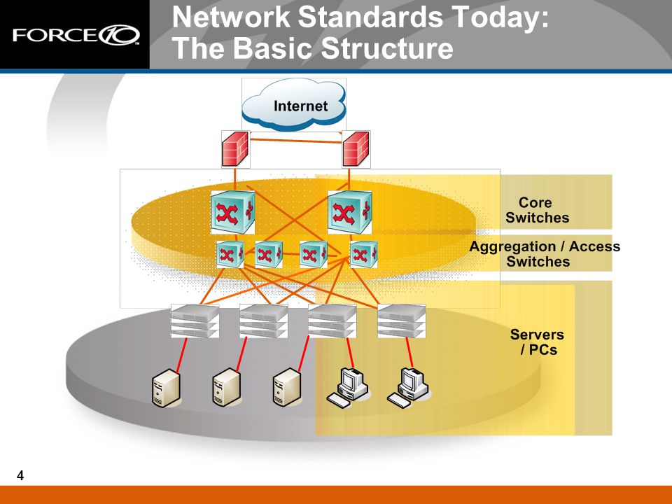 Network Standards Today: The Basic Structure