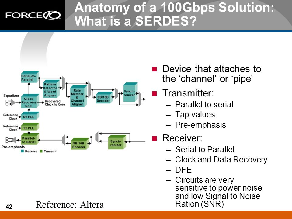 Anatomy of a 100Gbps Solution: What is a SERDES
