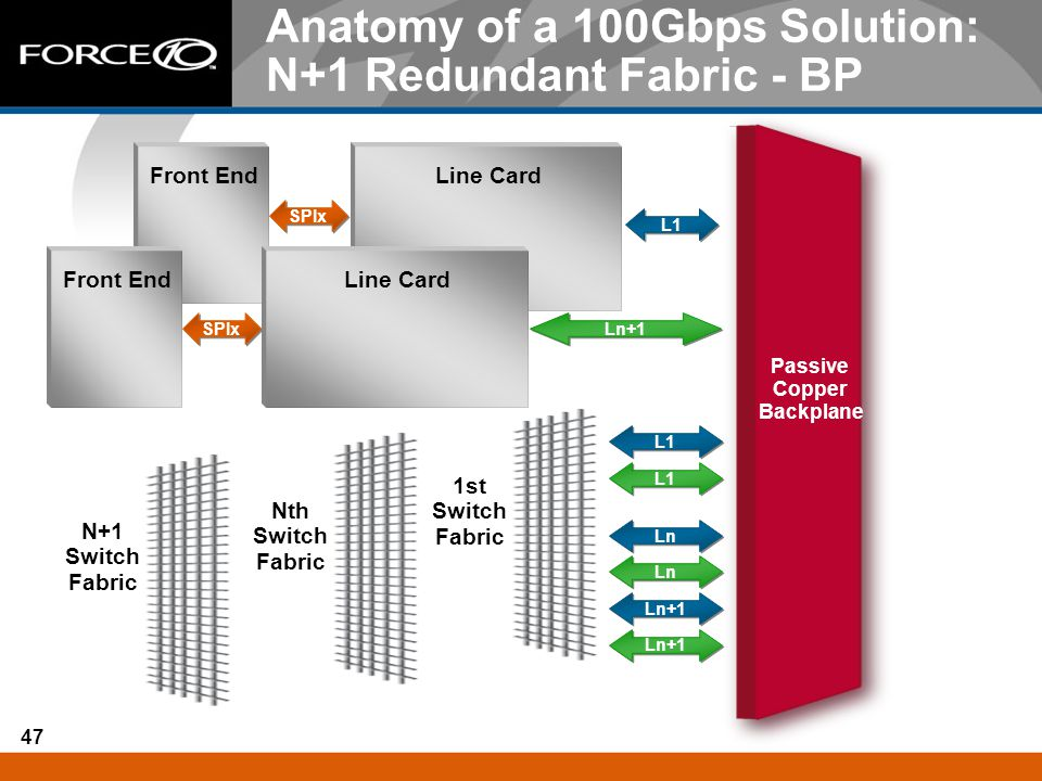 Anatomy of a 100Gbps Solution: N+1 Redundant Fabric - BP