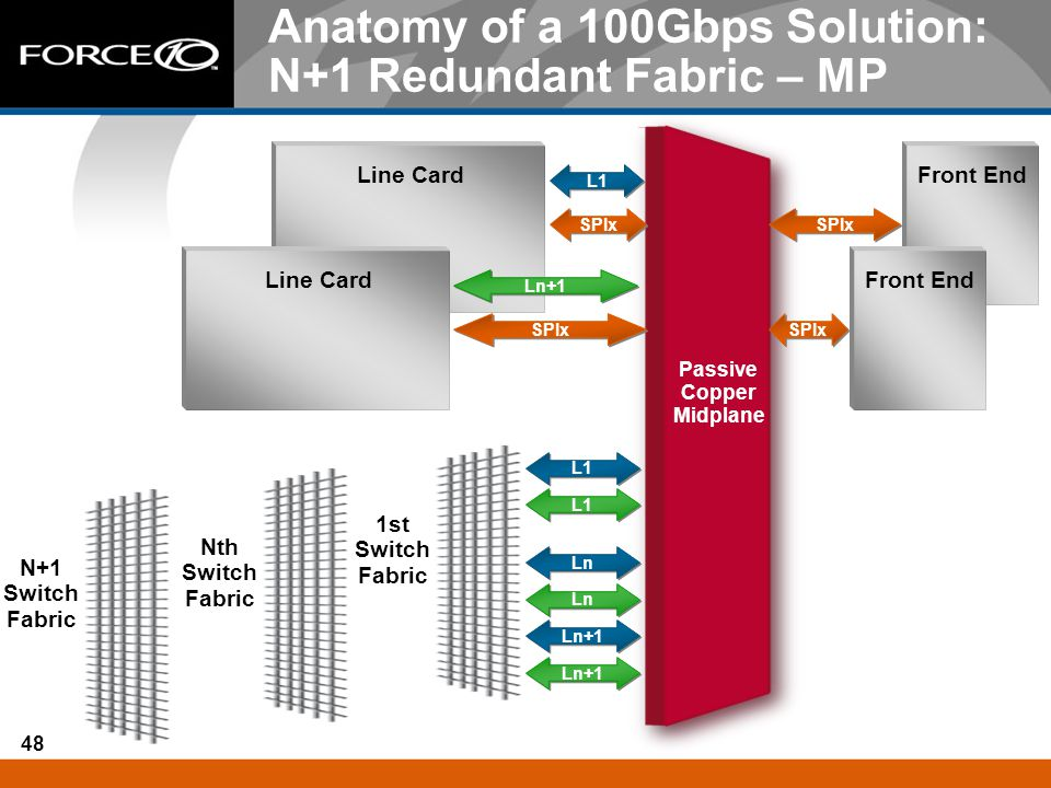 Anatomy of a 100Gbps Solution: N+1 Redundant Fabric – MP