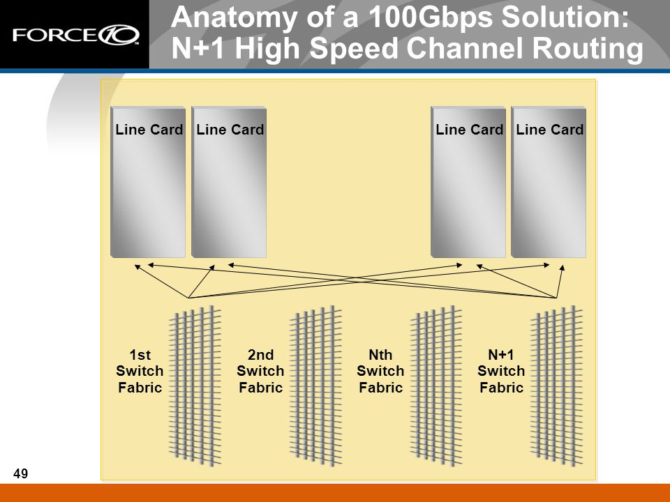 Anatomy of a 100Gbps Solution: N+1 High Speed Channel Routing