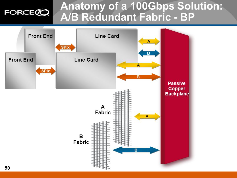 Anatomy of a 100Gbps Solution: A/B Redundant Fabric - BP