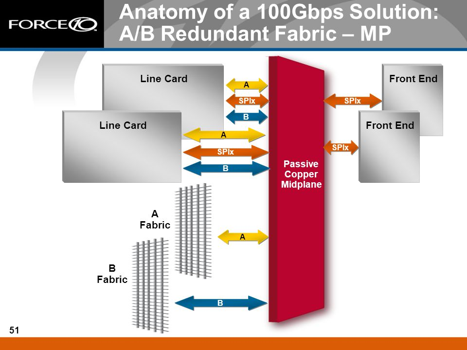 Anatomy of a 100Gbps Solution: A/B Redundant Fabric – MP