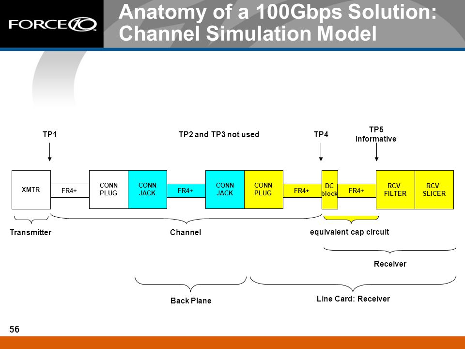 Anatomy of a 100Gbps Solution: Channel Simulation Model