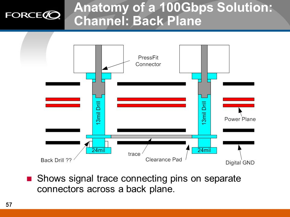Anatomy of a 100Gbps Solution: Channel: Back Plane