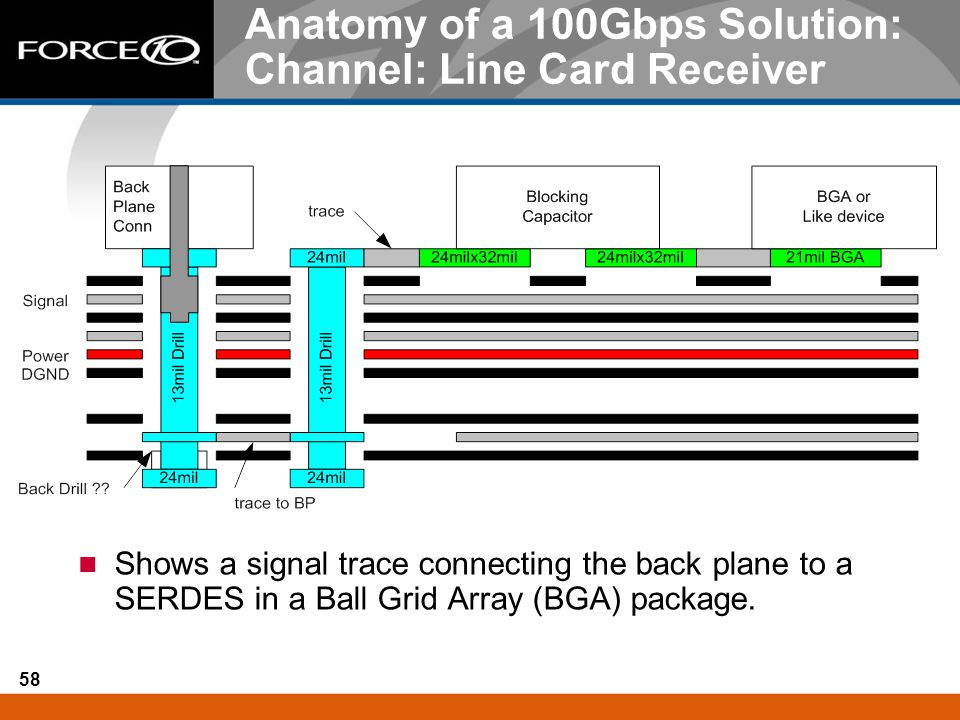 Anatomy of a 100Gbps Solution: Channel: Line Card Receiver