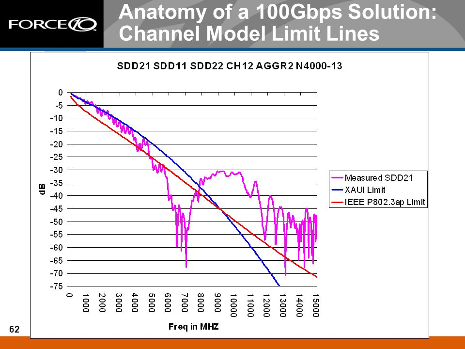 Anatomy of a 100Gbps Solution: Channel Model Limit Lines