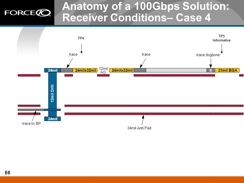 Anatomy of a 100Gbps Solution: Receiver Conditions– Case 4