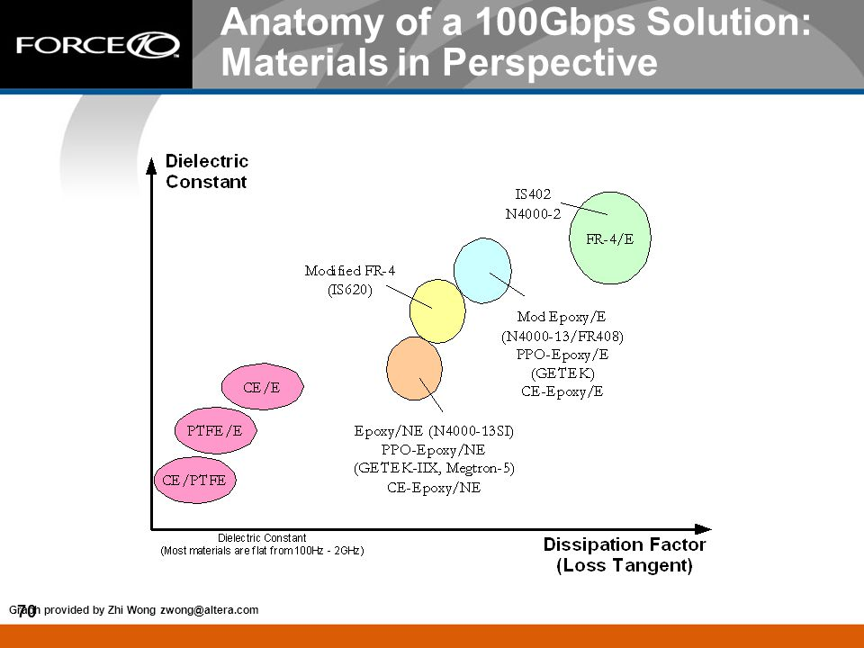 Anatomy of a 100Gbps Solution: Materials in Perspective