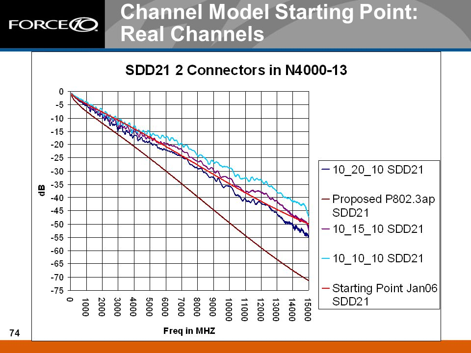 Channel Model Starting Point: Real Channels
