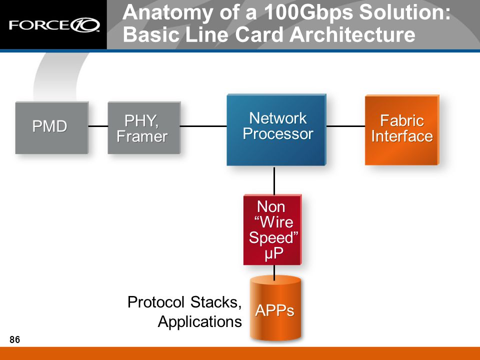 Anatomy of a 100Gbps Solution: Basic Line Card Architecture
