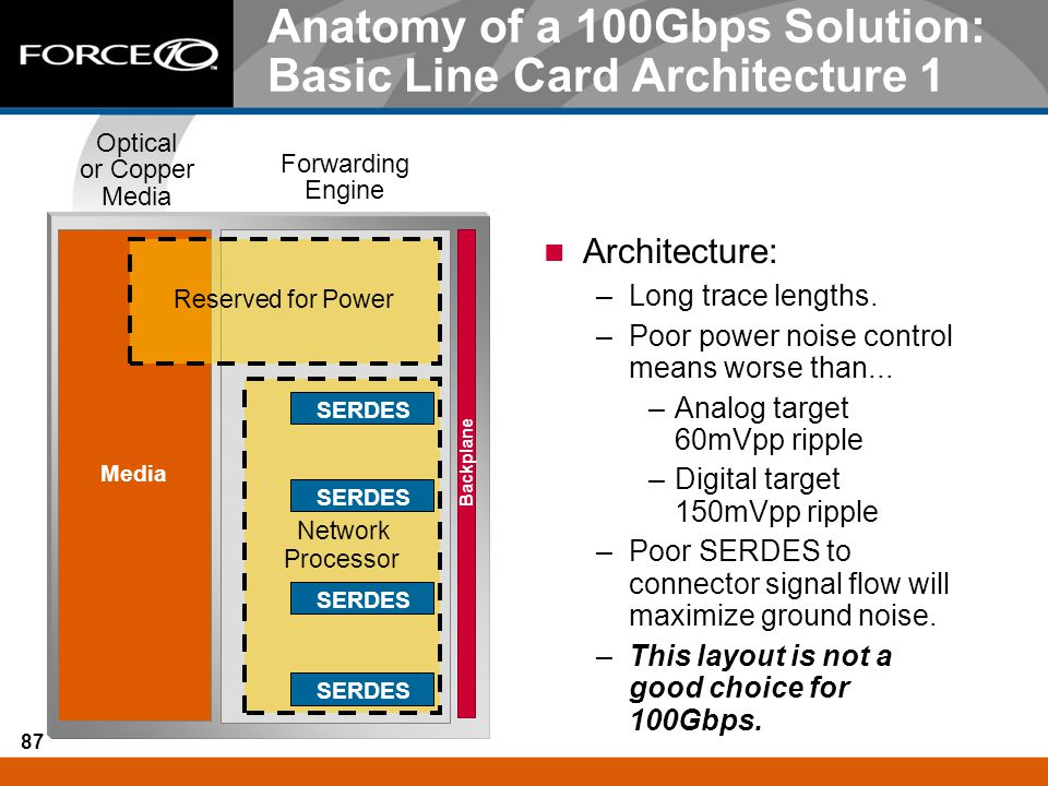 Anatomy of a 100Gbps Solution: Basic Line Card Architecture 1