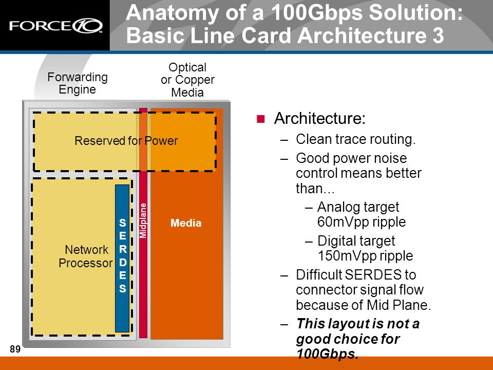 Anatomy of a 100Gbps Solution: Basic Line Card Architecture 3