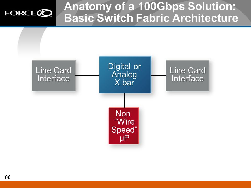 Anatomy of a 100Gbps Solution: Basic Switch Fabric Architecture
