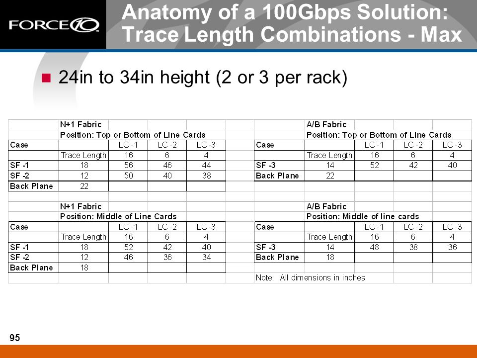 Anatomy of a 100Gbps Solution: Trace Length Combinations - Max