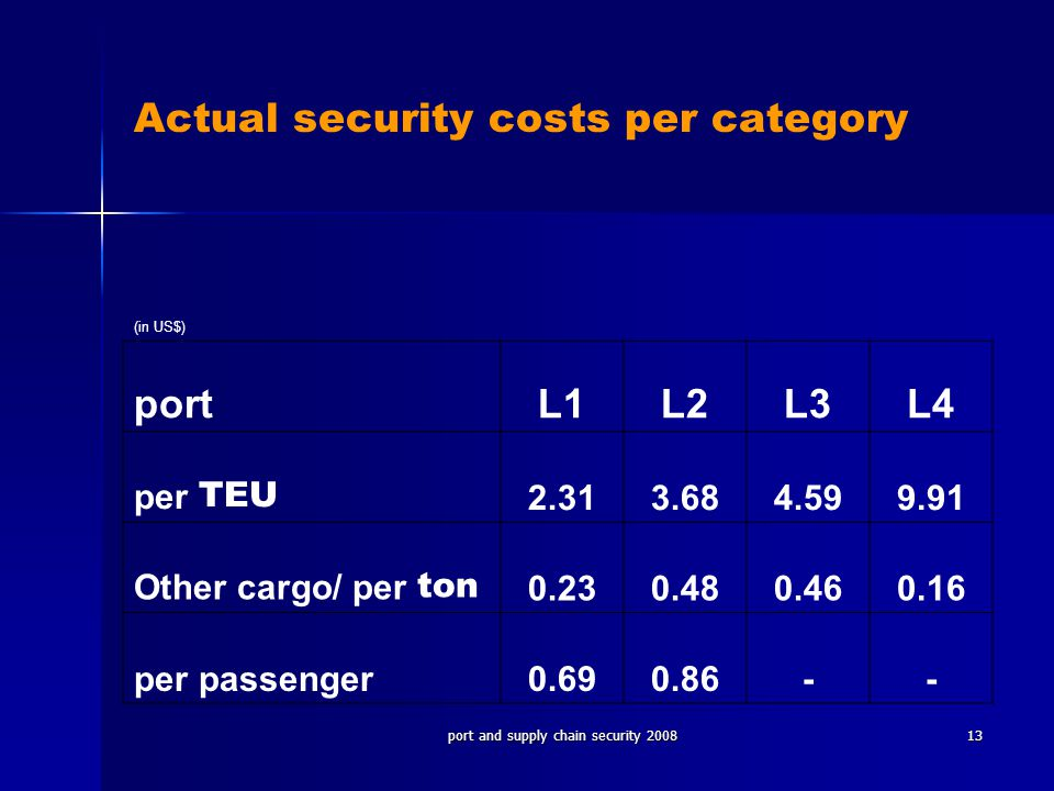 Actual security costs per category