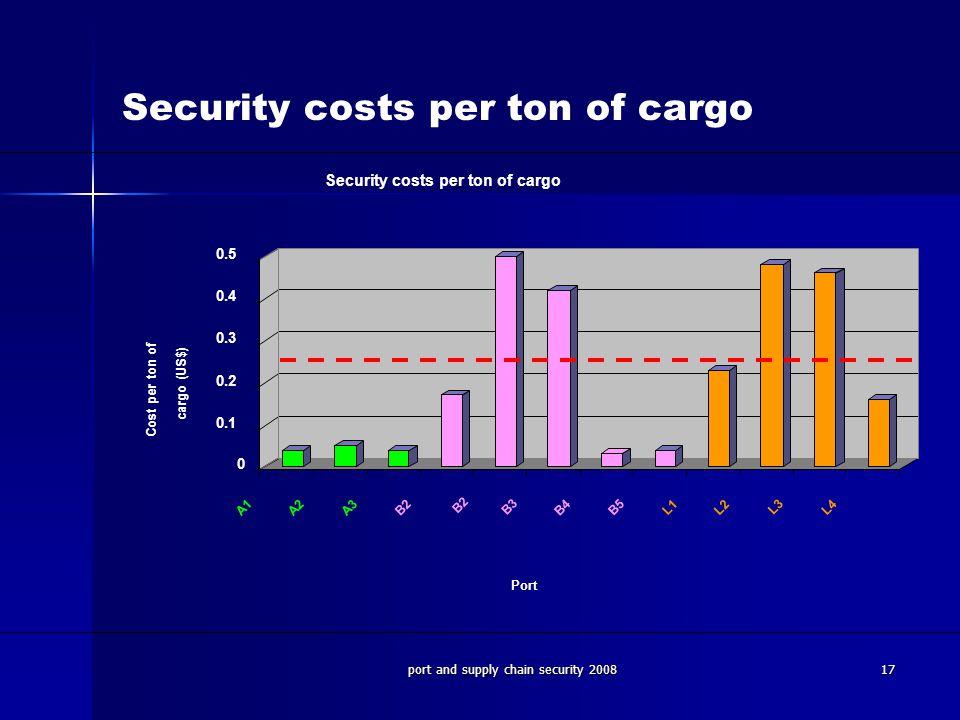 Security costs per ton of cargo