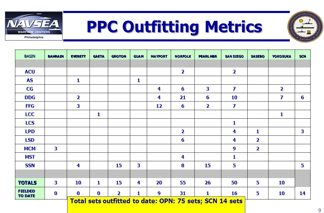 PPC Outfitting Metrics