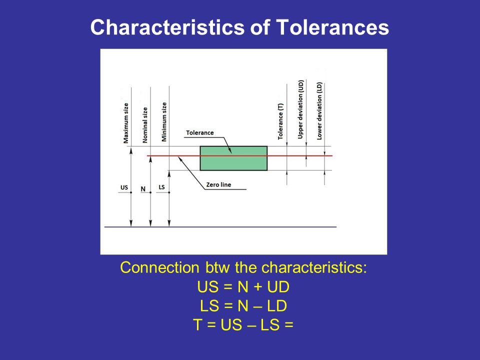 Characteristics of Tolerances