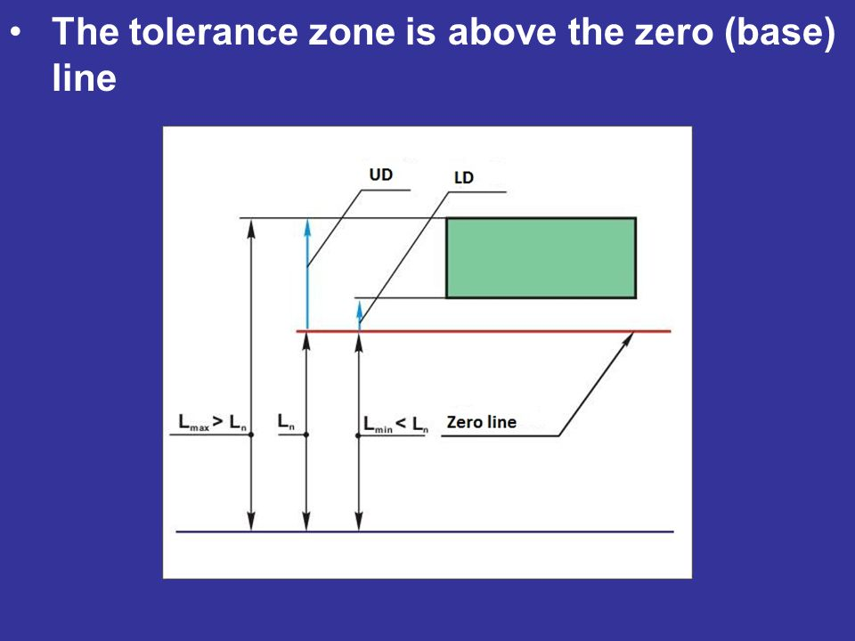 The tolerance zone is above the zero (base) line