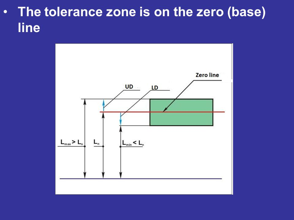 The tolerance zone is on the zero (base) line