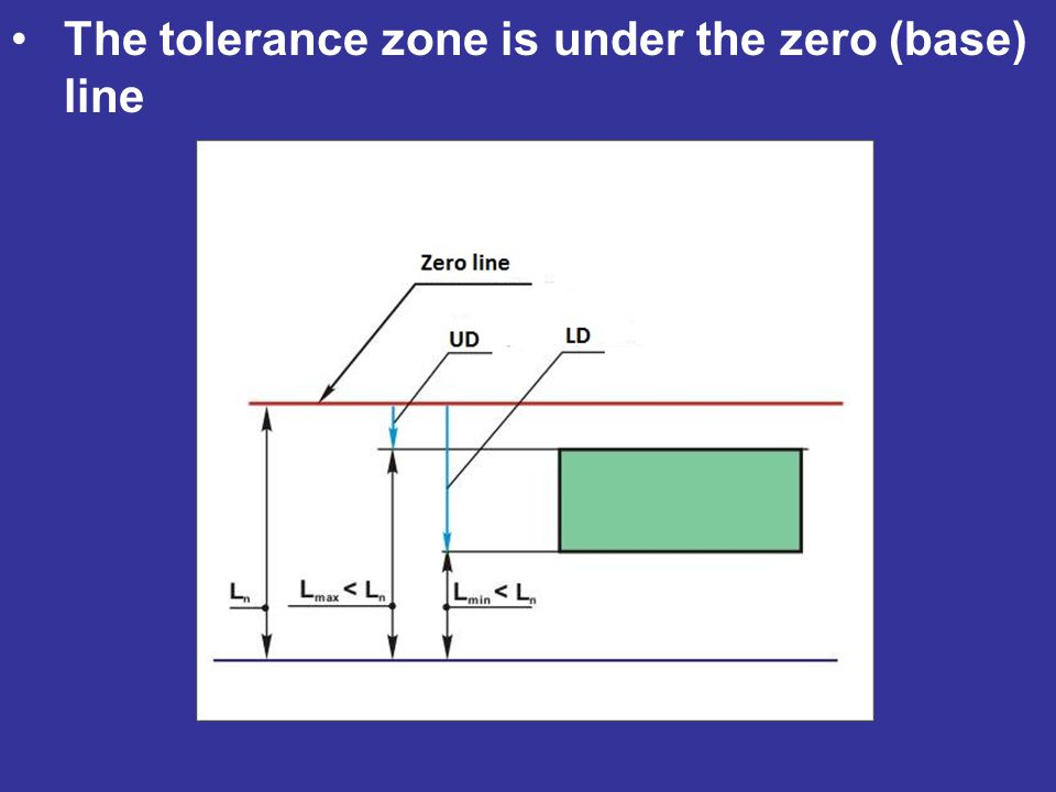The tolerance zone is under the zero (base) line
