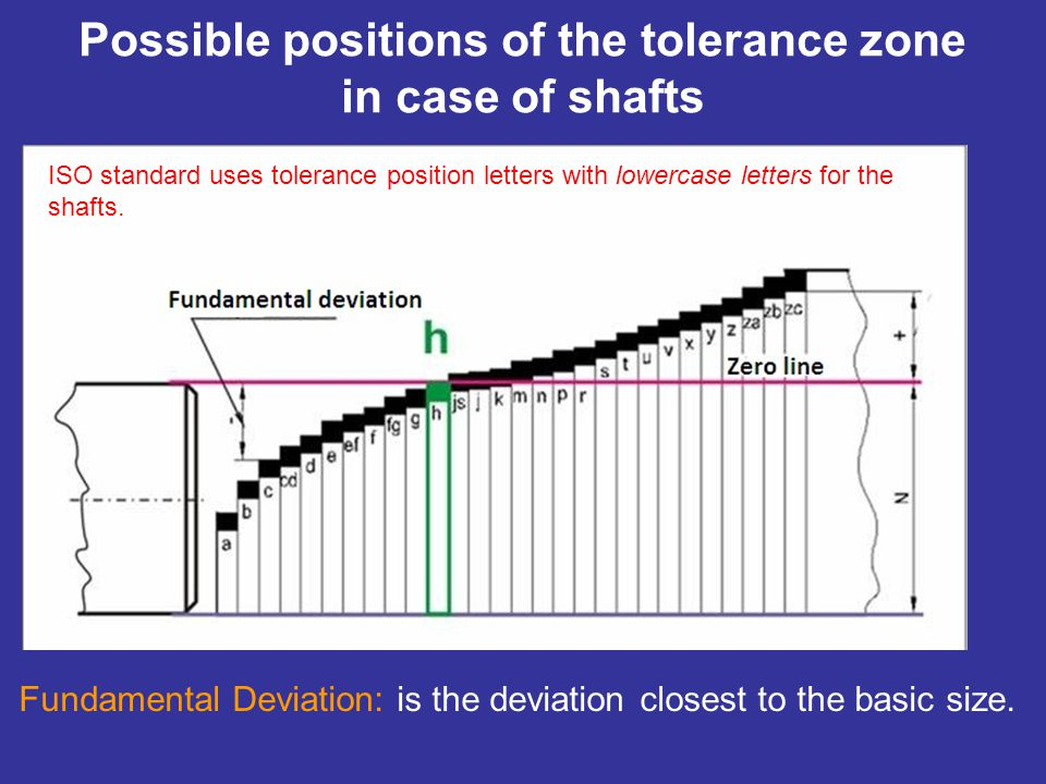 Possible positions of the tolerance zone in case of shafts