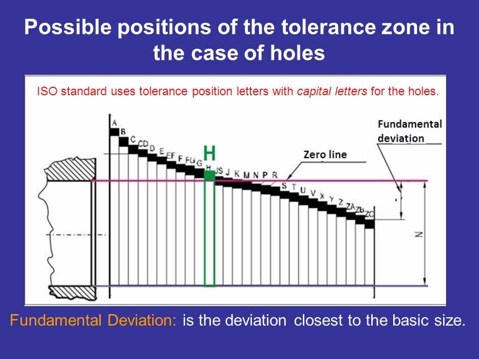 Possible positions of the tolerance zone in the case of holes