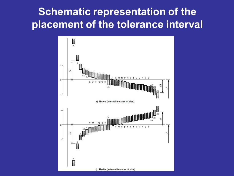 Schematic representation of the placement of the tolerance interval
