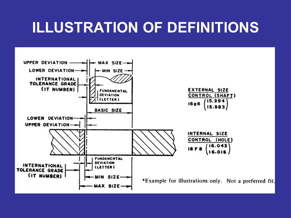 ILLUSTRATION OF DEFINITIONS