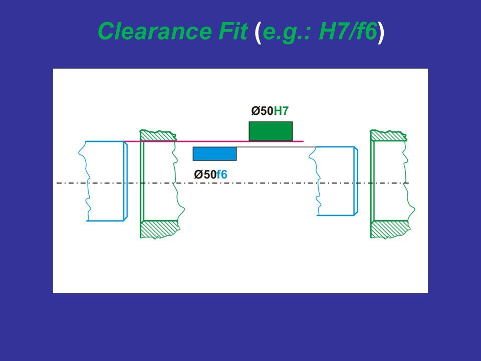 Clearance Fit (e.g.: H7/f6)